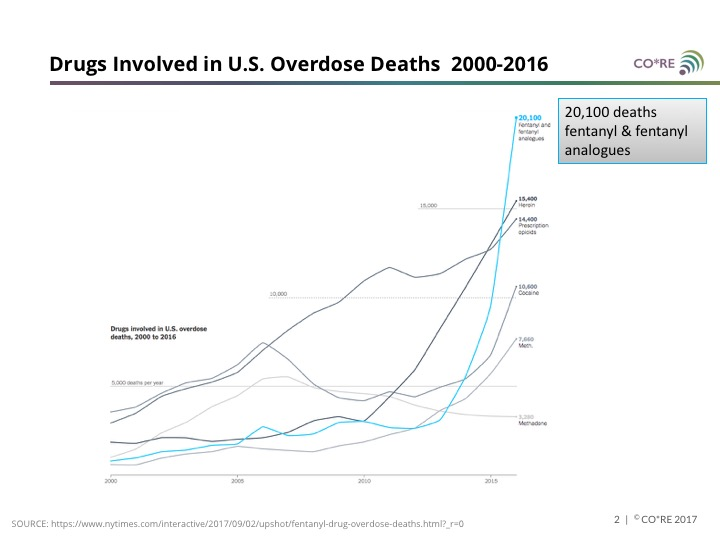 Fentanyl Deaths Alarmingly High