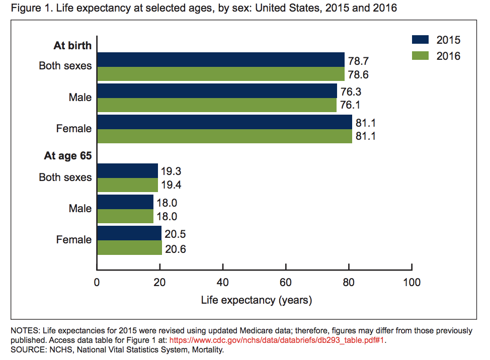 U.S. Life Expectancy Declining: Do Opioid Overdose Deaths Play a Role?
