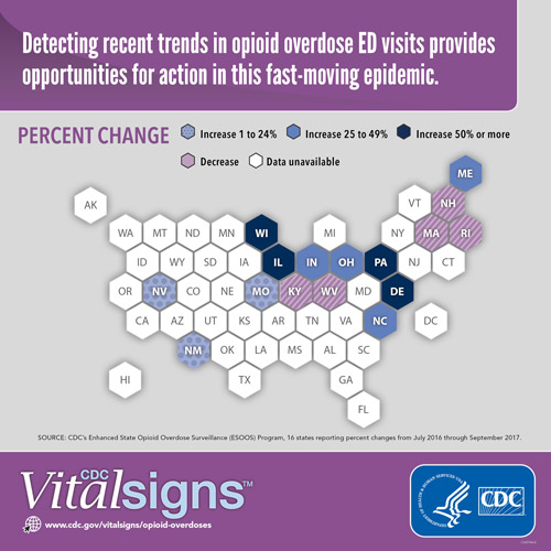 A recent CDC report examining emergency department data from July-September 2016 vs July-September 2017 shows a 30% increase in opioid overdose visits in the U.S. Such data can identify trends much sooner than waiting for data from death certificates.