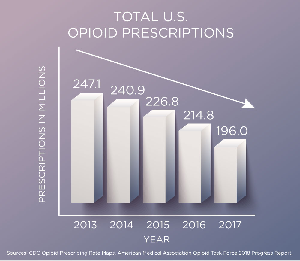 Prescriptions Down, Opioid-Related Deaths Up…Why?